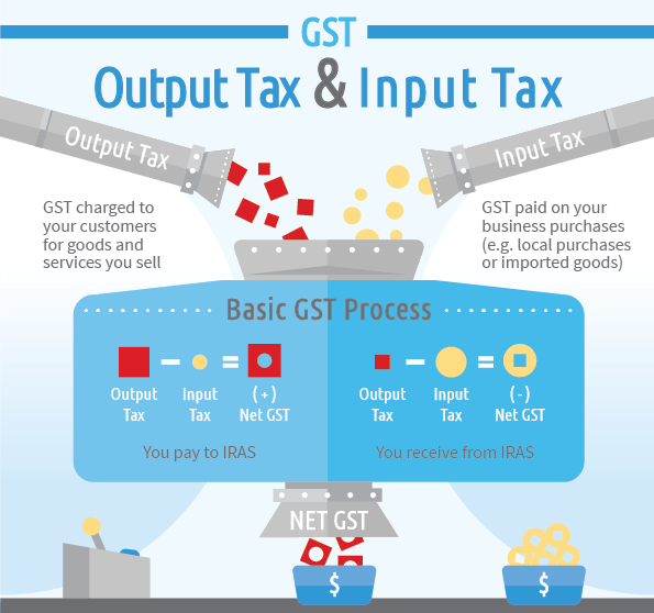 What is GST tax in Singapore?