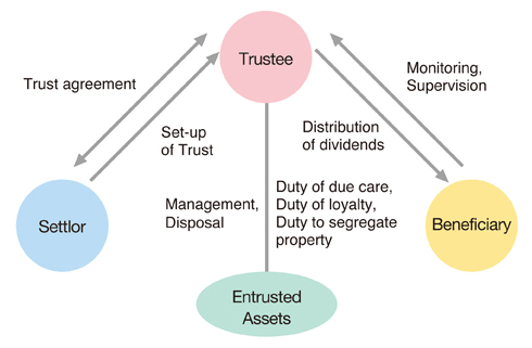 Trust Formation & Asset Protection Overview